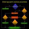 Rezolvarea de probleme